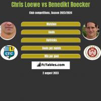 Chris Loewe vs Benedikt Roecker h2h player stats