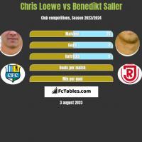 Chris Loewe vs Benedikt Saller h2h player stats
