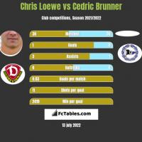 Chris Loewe vs Cedric Brunner h2h player stats