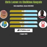Chris Loewe vs Cheikhou Kouyate h2h player stats