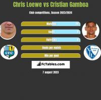 Chris Loewe vs Cristian Gamboa h2h player stats