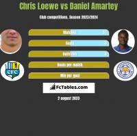 Chris Loewe vs Daniel Amartey h2h player stats