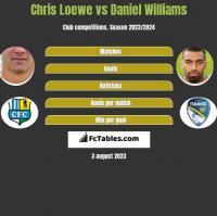 Chris Loewe vs Daniel Williams h2h player stats