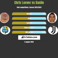 Chris Loewe vs Danilo h2h player stats