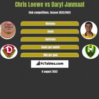Chris Loewe vs Daryl Janmaat h2h player stats