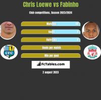 Chris Loewe vs Fabinho h2h player stats