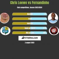 Chris Loewe vs Fernandinho h2h player stats