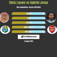 Chris Loewe vs Gabriel Jesus h2h player stats