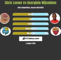 Chris Loewe vs Georginio Wijnaldum h2h player stats