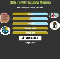 Chris Loewe vs Isaac Mbenza h2h player stats