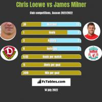 Chris Loewe vs James Milner h2h player stats