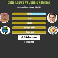 Chris Loewe vs Jannis Nikolaou h2h player stats