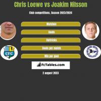 Chris Loewe vs Joakim Nilsson h2h player stats