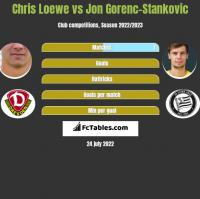 Chris Loewe vs Jon Gorenc-Stankovic h2h player stats