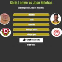 Chris Loewe vs Jose Holebas h2h player stats