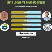 Chris Loewe vs Kevin de Bruyne h2h player stats