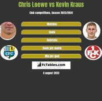 Chris Loewe vs Kevin Kraus h2h player stats