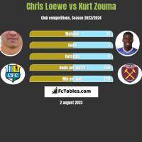 Chris Loewe vs Kurt Zouma h2h player stats
