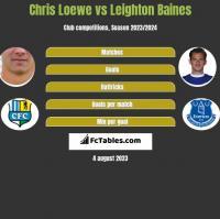 Chris Loewe vs Leighton Baines h2h player stats
