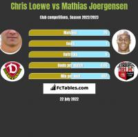 Chris Loewe vs Mathias Joergensen h2h player stats