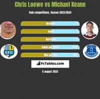 Chris Loewe vs Michael Keane h2h player stats