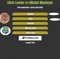 Chris Loewe vs Michel Niemeyer h2h player stats