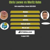 Chris Loewe vs Moritz Kuhn h2h player stats