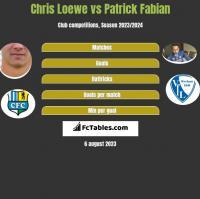 Chris Loewe vs Patrick Fabian h2h player stats