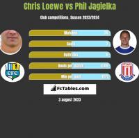 Chris Loewe vs Phil Jagielka h2h player stats