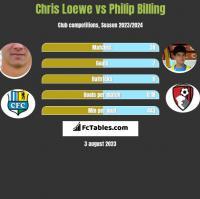 Chris Loewe vs Philip Billing h2h player stats