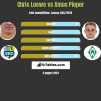 Chris Loewe vs Amos Pieper h2h player stats