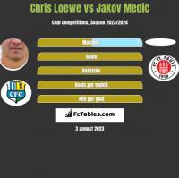 Chris Loewe vs Jakov Medic h2h player stats