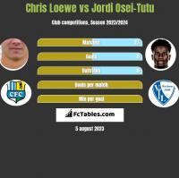 Chris Loewe vs Jordi Osei-Tutu h2h player stats