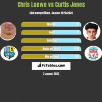 Chris Loewe vs Curtis Jones h2h player stats