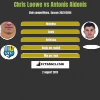 Chris Loewe vs Antonis Aidonis h2h player stats