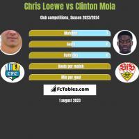 Chris Loewe vs Clinton Mola h2h player stats