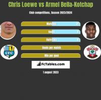 Chris Loewe vs Armel Bella-Kotchap h2h player stats
