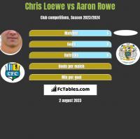 Chris Loewe vs Aaron Rowe h2h player stats
