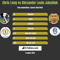 Chris Long vs Alexander Louis Jakubiak h2h player stats
