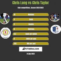 Chris Long vs Chris Taylor h2h player stats
