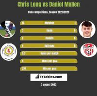 Chris Long vs Daniel Mullen h2h player stats