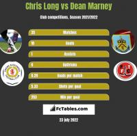 Chris Long vs Dean Marney h2h player stats