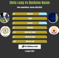 Chris Long vs Duckens Nazon h2h player stats