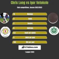 Chris Long vs Igor Vetokele h2h player stats
