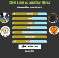 Chris Long vs Jonathan Obika h2h player stats