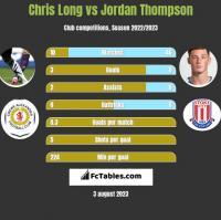 Chris Long vs Jordan Thompson h2h player stats