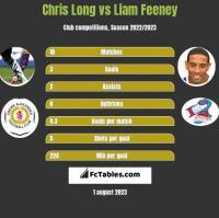 Chris Long vs Liam Feeney h2h player stats