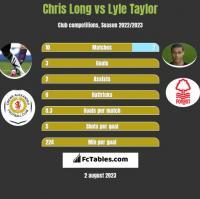 Chris Long vs Lyle Taylor h2h player stats