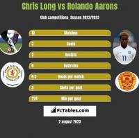 Chris Long vs Rolando Aarons h2h player stats