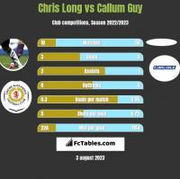 Chris Long vs Callum Guy h2h player stats